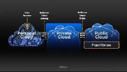 Citrix mua lại Cloud.com