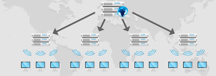 CDN – Content Delivery Network TGS