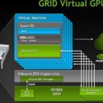 VDI với NVIDIA GPU hiệu suất cao