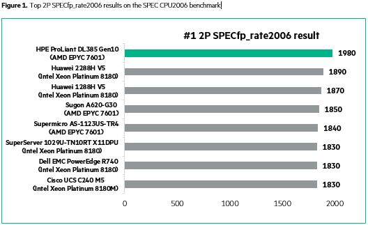 HPE DL385 G10 TGS