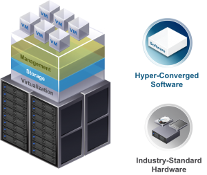 Hệ thống siêu hội tụ Hyper Converged System