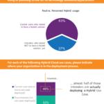 Tại sao hơn 80% doanh nghiệp lại ưa dùng Hybrid Cloud?