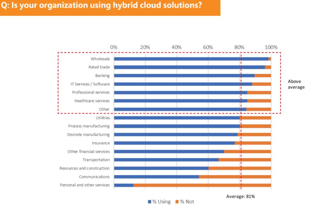 Hybrid Cloud industries