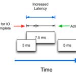 IOPS là gì và hiệu năng như thế nào đối với thống Cloud Storage: IOPS, latency và throughput