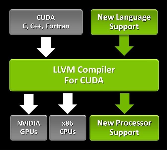 LLVM Compiler structure