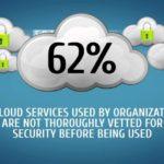 Bảo mật trong môi trường Cloud Server