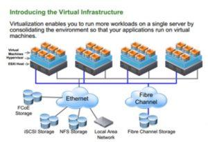 Ảo hóa máy Chủ, Ảo Hóa phần cứng, virtualization