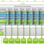 NVIDIA, AMD và Intel: Họ đã ảo hóa GPU như thế nào?